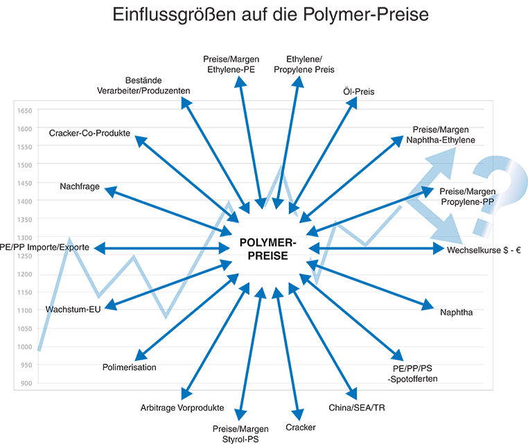 Marktanalyse | Wolf Polymere Solutions